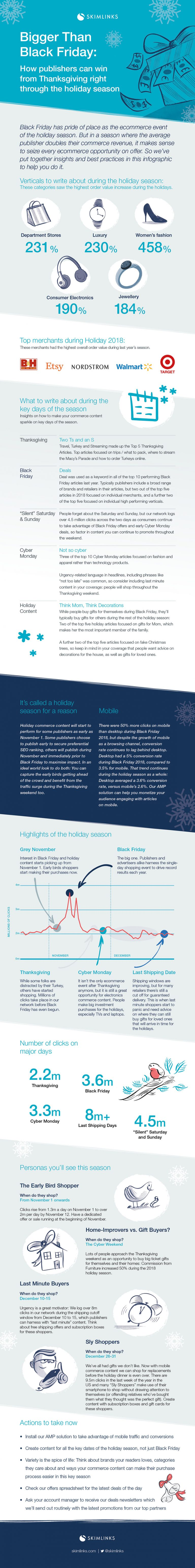 Holiday E-Commerce Content: What to Write About and for Whom 1