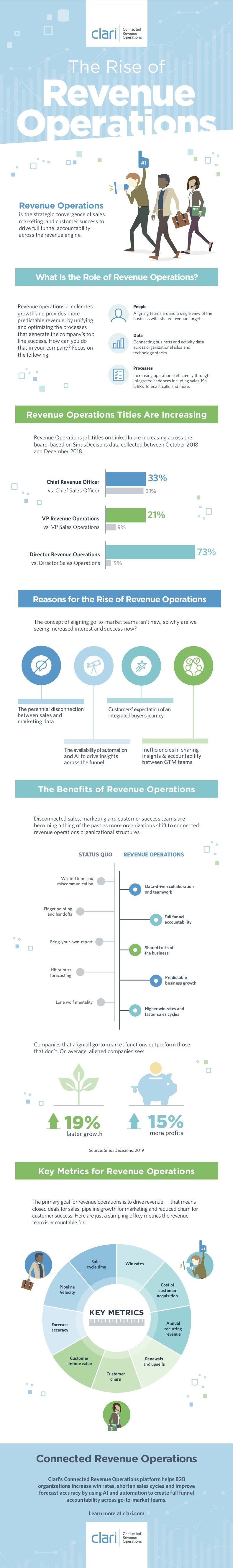 What Is Revenue Operations, and Why It's Important 1