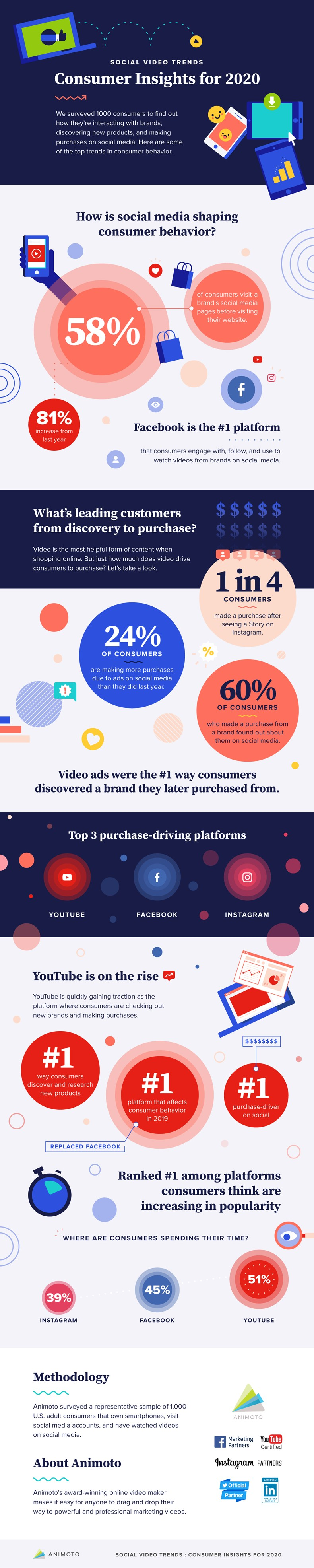 Social Media Video in 2020: Marketing and Consumer Trends 1