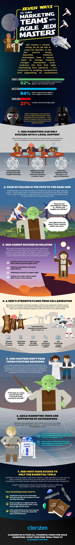 How to Create Agile Marketing Teams 1