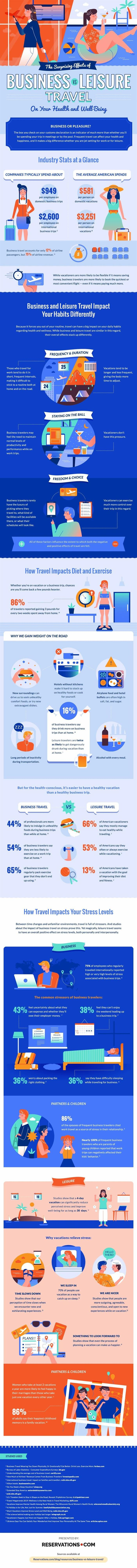 Career Management - The Surprising Effects of Business vs Leisure Travel on Your Health and Wellbeing [Infographic] : MarketingProfs Article 1