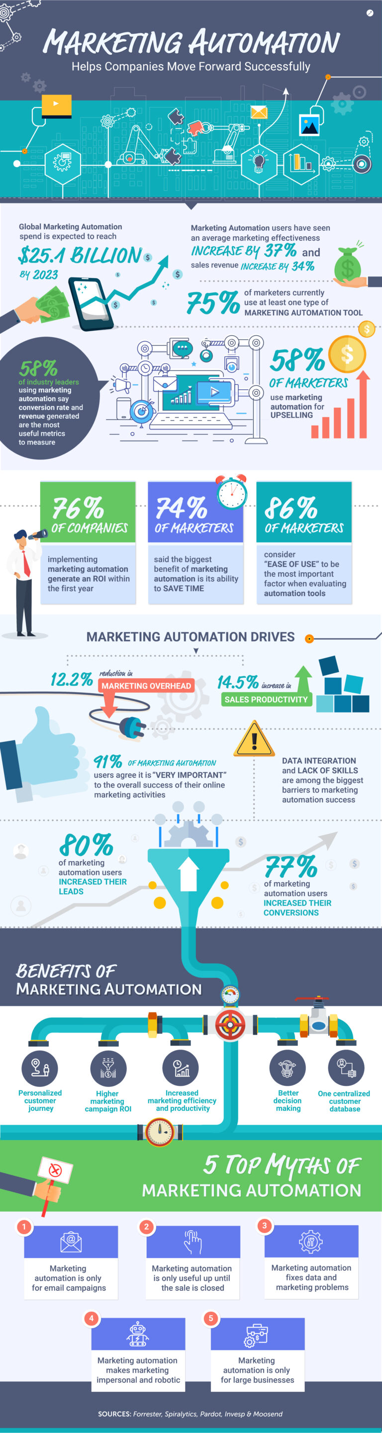 Marketing automation helps companies move forward infographic