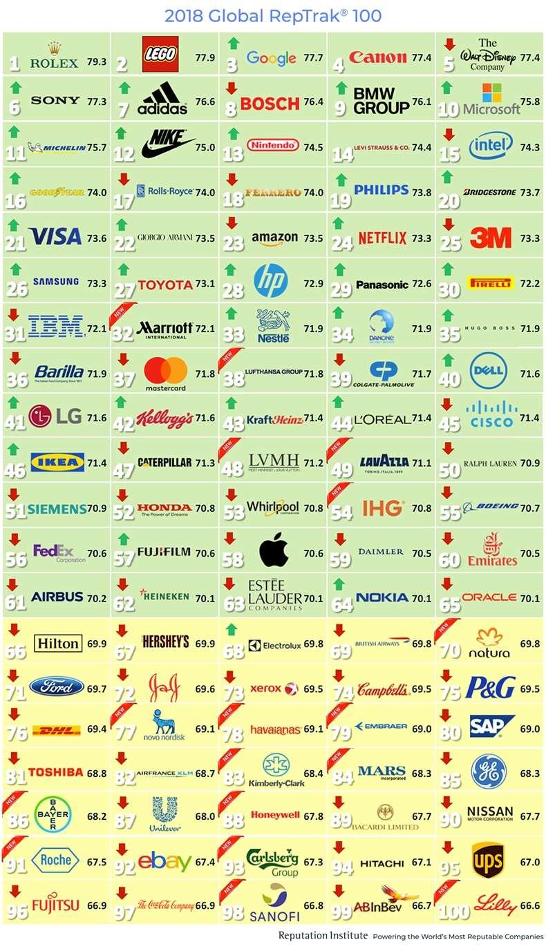 Most Reputable Brands' Traits & Characteristics 3