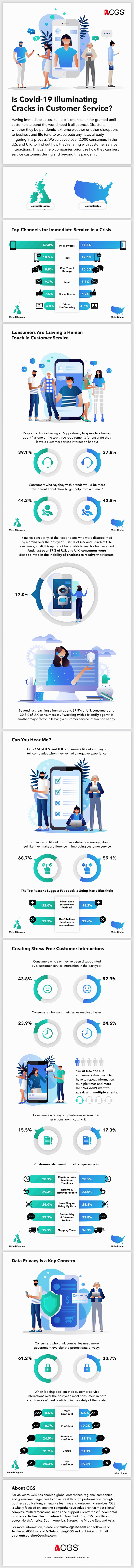 COVID customer service infographic