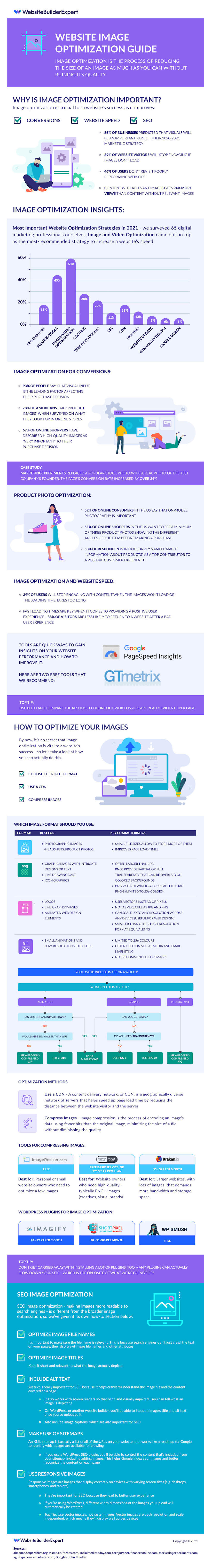 How to optimize your website images infographic