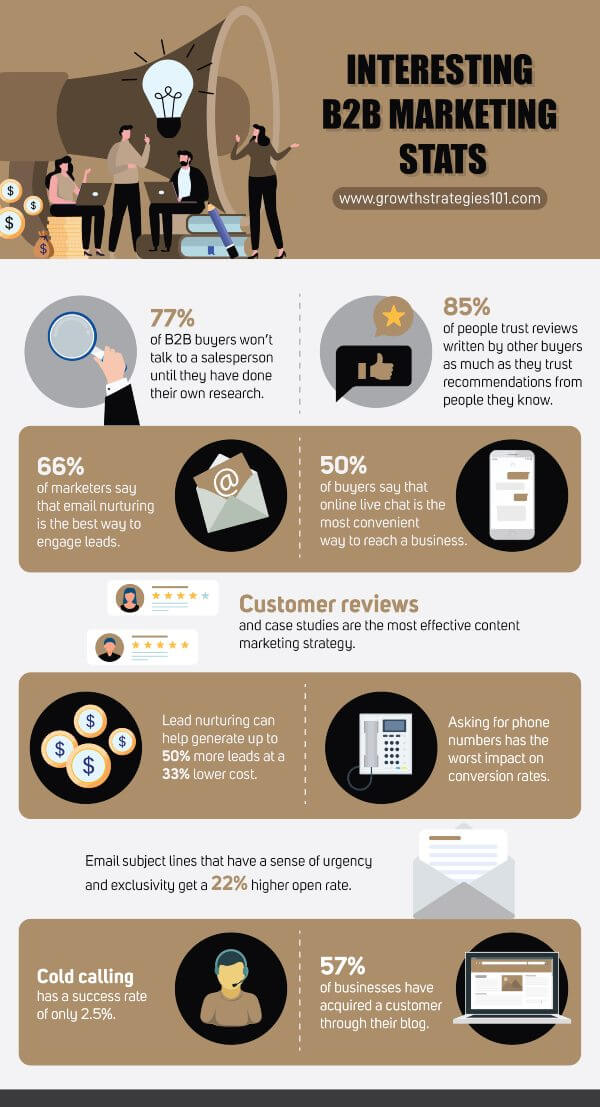 Interesting B2B marketing stats infographic