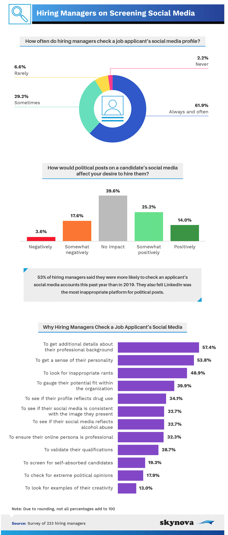 Hiring managers on screening social media infographic