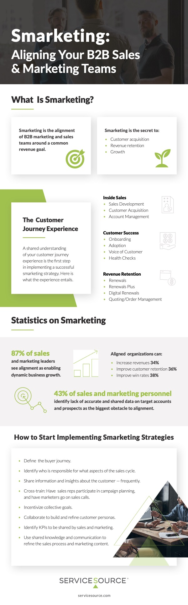 Smarketing is aligning your B2B sales and marketing teams infographic