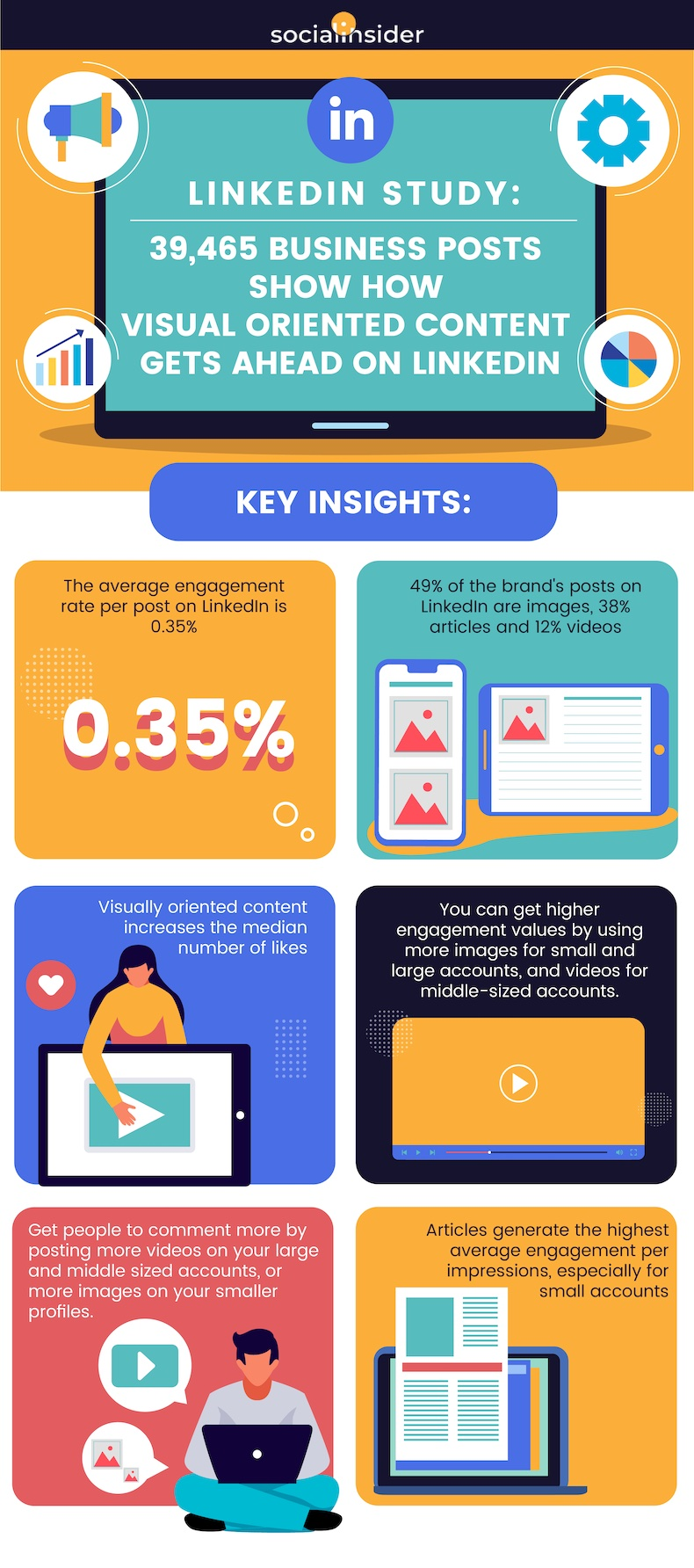 LinkedIn Content Engagement infographic