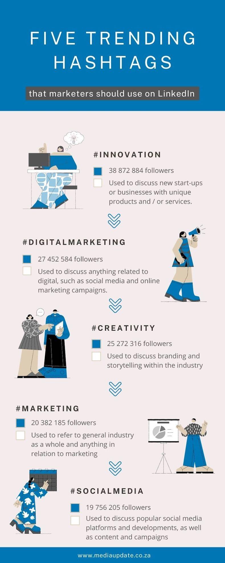 Five hashtags marketers should use on LinkedIn