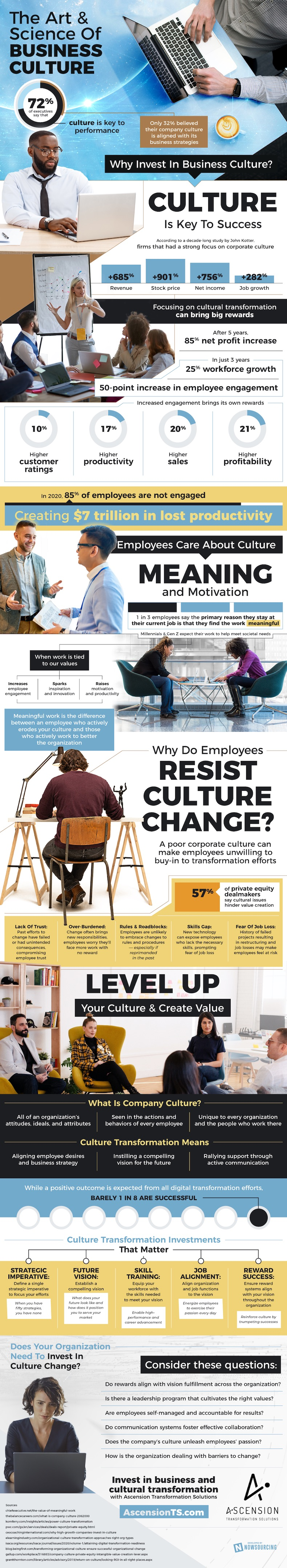 The art and science of company culture infographic