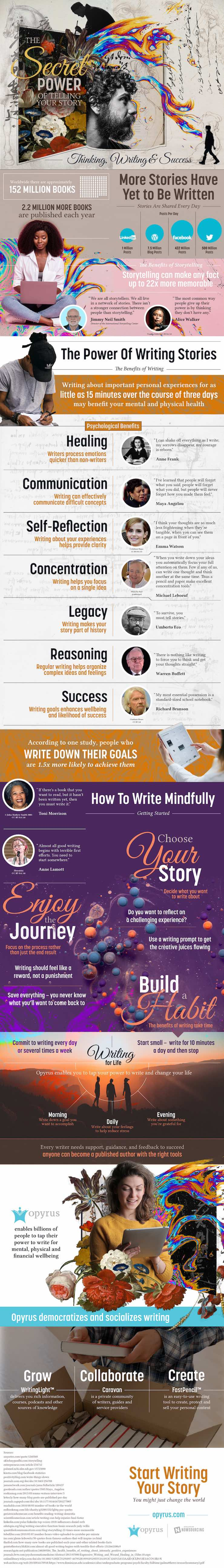 The secret power of telling your story infographic from Opyrus