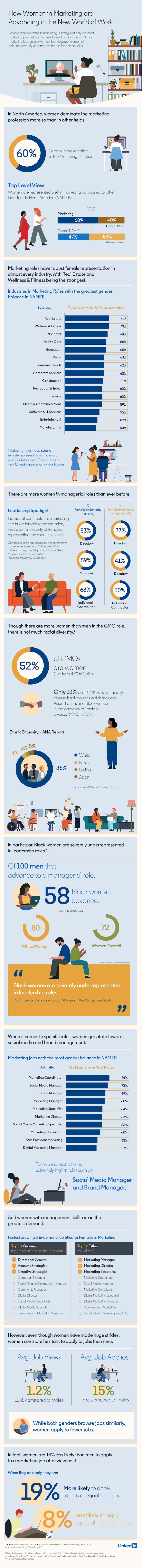 Diversity in marketing infographic