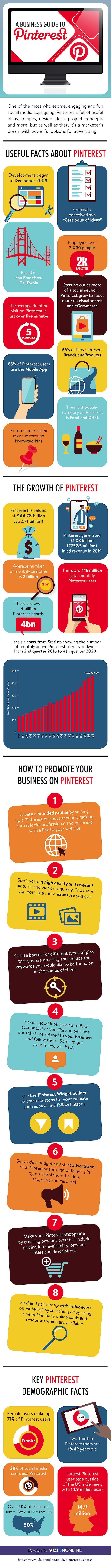 A business guide to Pinterest infographic