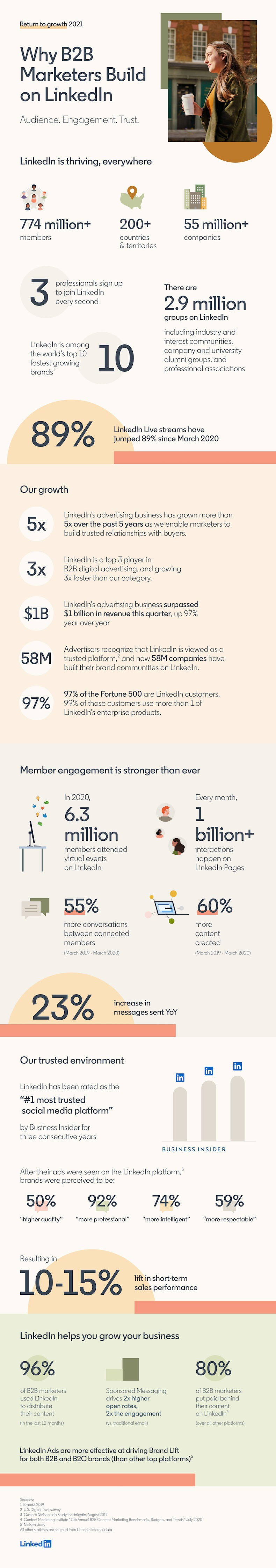 Why B2b marketers build on LinkedIn infographic