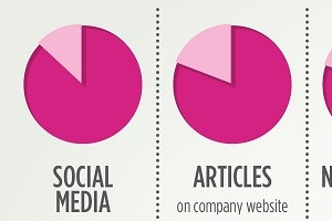 The State of B2B Content Marketing: 2014 Benchmarks, Budgets, and Trends [Infographic]