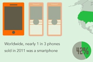 Will Mobile Commerce Overtake E-Commerce? [Infographic]