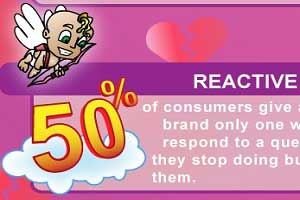 Customer Relationships: Breaking Up Is Hard, Making Up Is Harder [Infographic]