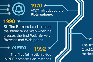The Evolution of Business Video [Infographic]