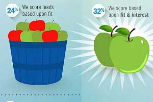 How Are B2B Marketers Scoring Leads? [Infographic]
