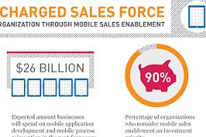 A Supercharged Sales Force: Power Your Organization Via Mobile Sales Enablement [Infographic]