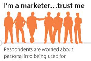 What Your Customers Really Think About Marketing Data and Consumer Privacy [Infographic]