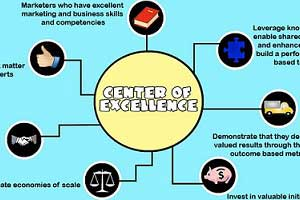How to Transform Marketing Into a Center of Excellence [Infographic]