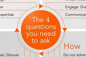 Four Questions B2Bs Need to Ask About Content Marketing [Infographic]