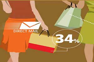 Direct Mail Marketing, Direct Profit? [Infographic]