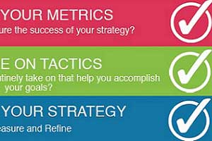 Four Steps to a Social Media Strategy [Infographic]