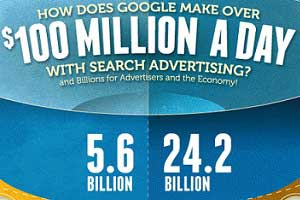 The Google AdWords Economy: CPCs, CTRs, Ad Impressions, Conversion Rates... [Infographic]