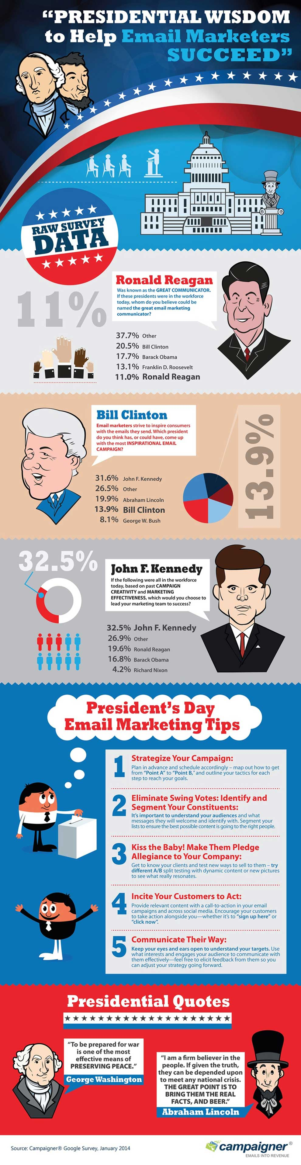 presidential wisdom for email marketers