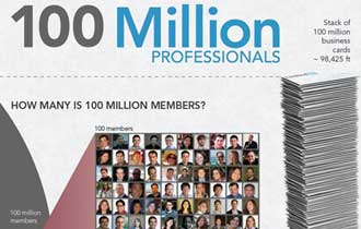 LinkedIn Passes 100-Million Member Mark