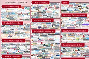 Marketing Technology Landscape Doubles to 1,876 Companies [Infographic]