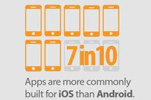 The Mobile Landscape for 2014 [Infographic]
