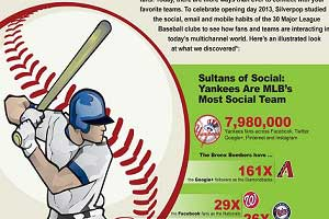 Baseball Opening Day 2013: Fandom in a Multichannel World [Infographic]