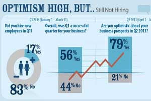 Small Businesses Find ROI in Social Media [Infographic]