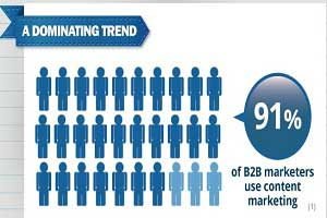 The State of B2B Content Marketing [Infographic]