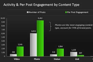 How Brands Use Facebook: Hashtags, Content Types, and User Engagement