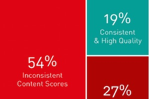 Are Brands Creating High-Quality Content?