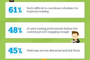 The State of B2B Sales Training [Infographic]