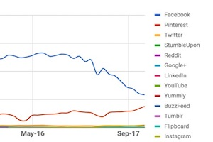 Search Overtakes Social as Top Traffic Driver to Websites
