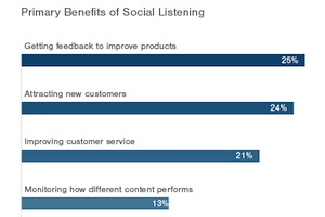 Why Brands Use Social Media Listening Tools