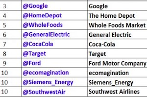 The Most Followed Twitter Accounts by NYSE Companies