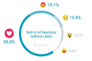 Do People Use Facebook's Reactions Feature?