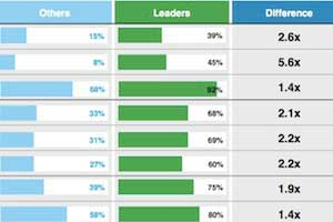 What Top Marketers Do Differently