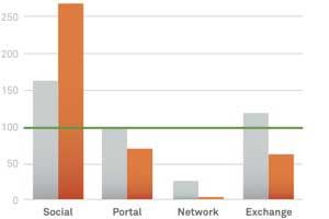 The Most Effective Paid Digital Media Channel in 2Q14