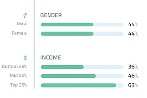Tablet Ownership by Age, Gender, and Income