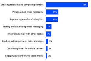 The Most Commonly Used Email Marketing Tactics