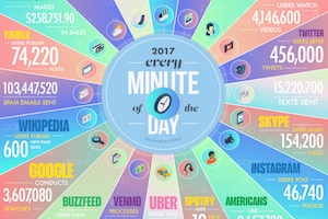 The Incredible Amount of Data Generated Online Every Minute [Infographic]